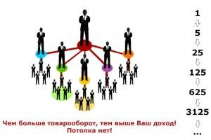 Организация своего сетевого бизнеса в Клубе здоровья МИРСПА